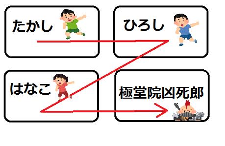 Z順の説明